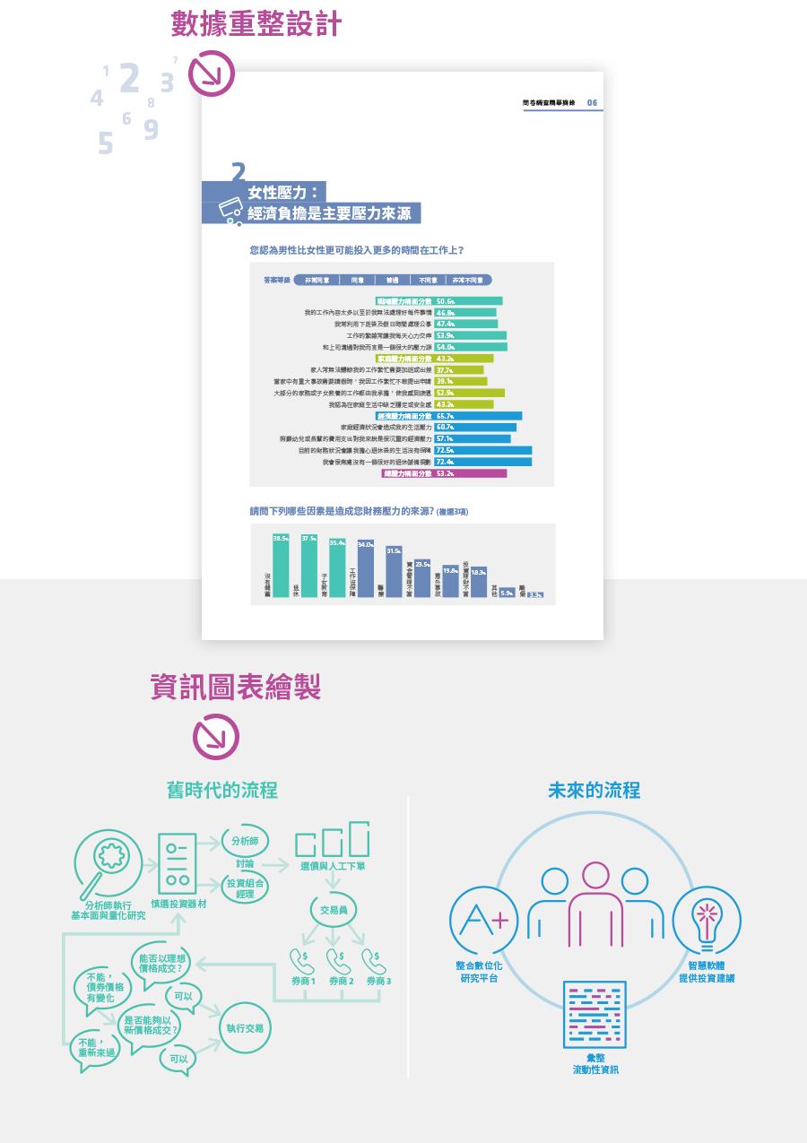 聯博投信 2019聯博退休白皮書 平面設計